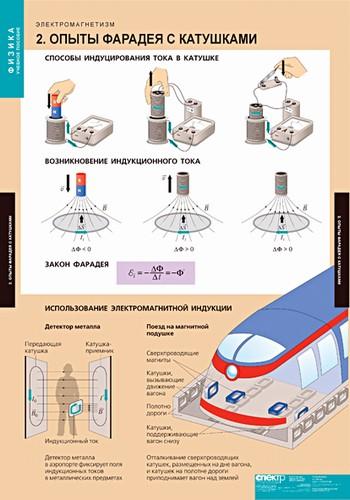 Таблицы Электромагнетизм