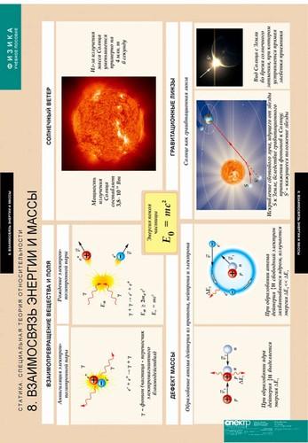 Таблицы Статика. Специальная теория относительности