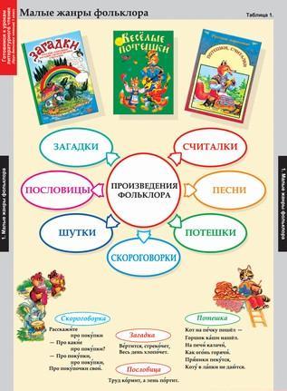 Таблицы Литературное чтение 1 класс
