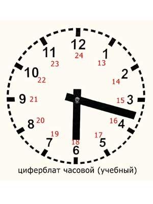 Модель циферблата часов раздаточная