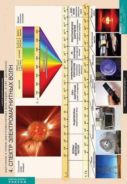 Таблицы Излучение и прием электромагнитных волн