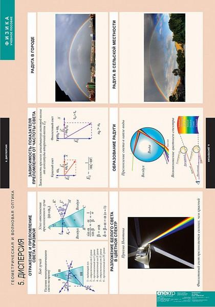 Таблицы Геометрическая и волновая оптика