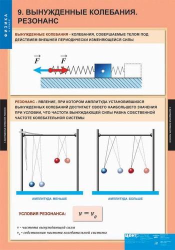 Таблицы Физика 9 класс