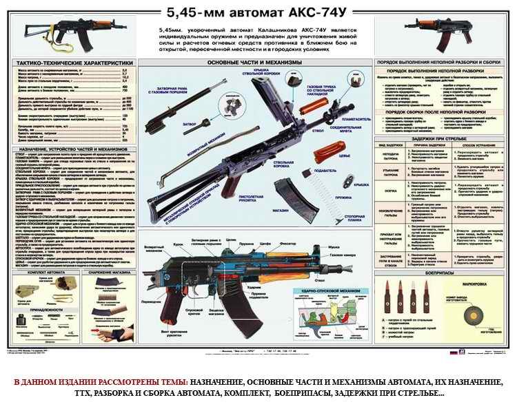 Плакат Автомат АКС 74-У