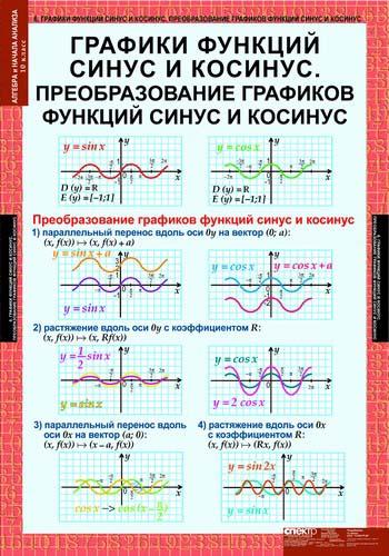 Таблицы Алгебра и начало анализа 10 кл