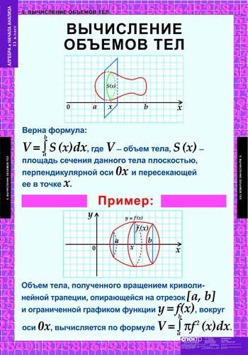 Таблицы Алгебра и начало анализа 11 кл