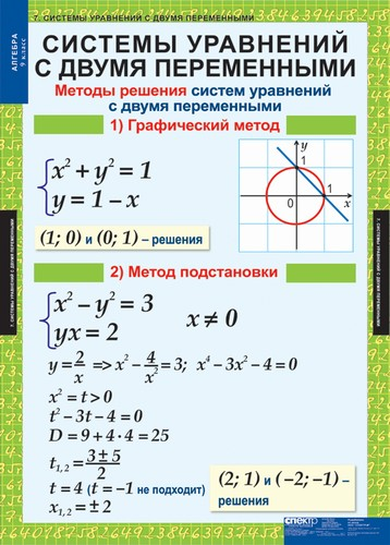 Таблицы Алгебра 9 класс