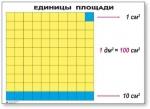 Таблицы Единицы площади