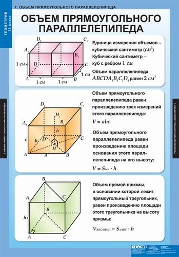 Таблицы Геометрия 11 кл.