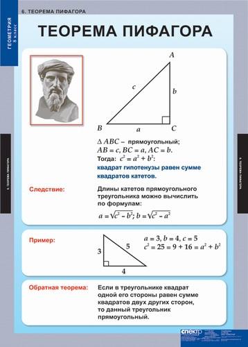 Таблицы Геометрия 8 кл.
