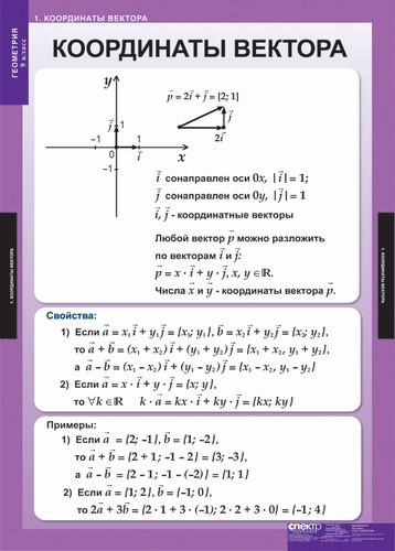 Таблицы Геометрия 9 класс