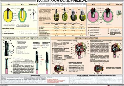 Плакат Ручные осколочные гранаты