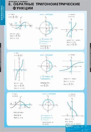 Таблицы Функции и графики