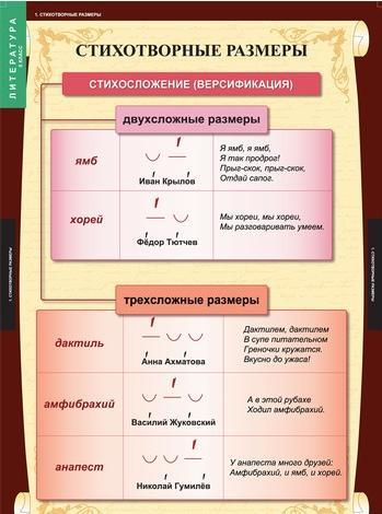 "Таблицы ""Литература. 5 класс"""