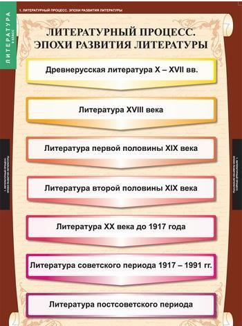 "Таблицы ""Литература. 9 класс"""