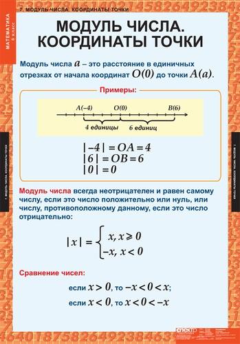 Таблицы Математика 6 класс
