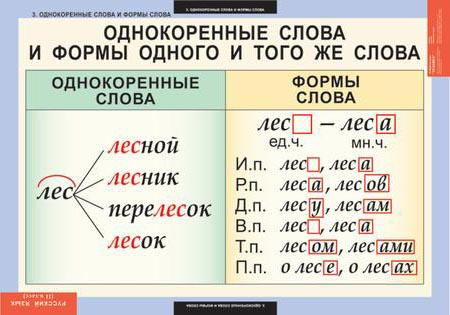Таблицы Русский язык 2 класс