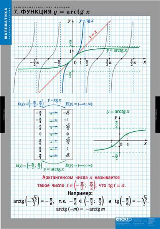 Таблицы Тригонометрические функции