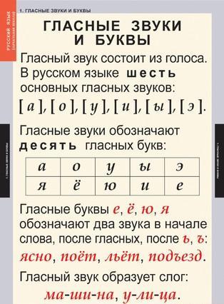 Таблицы Звуки и буквы русского алфавита