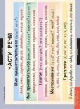 Таблицы Основные правила и понятия 1-4 класс