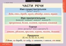 Таблицы Русский язык 3 класс