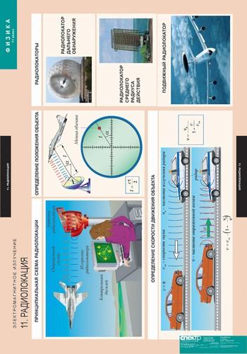 Таблицы Физика 11 класс