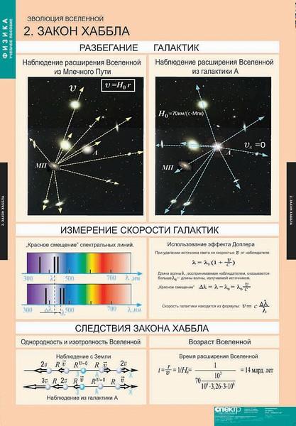 Таблицы Эволюция вселенной