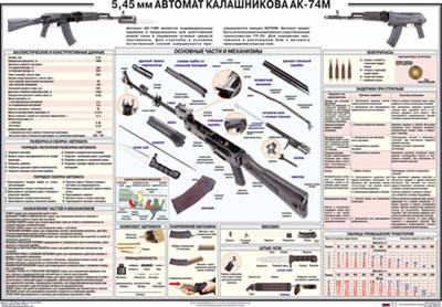Плакат Автомат 5,45 мм АК-74 М