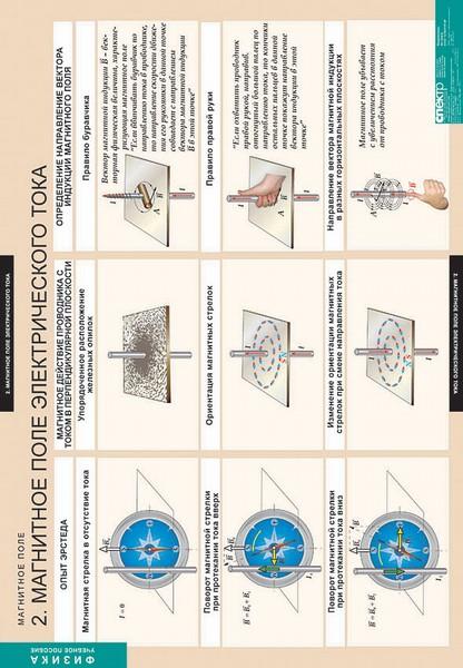 Таблицы Магнитное поле