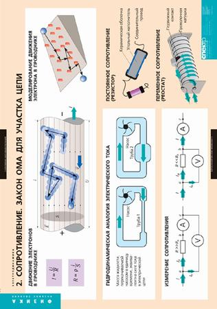 Таблицы Электродинамика