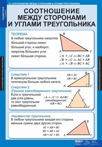 Таблицы Геометрия 7 кл.
