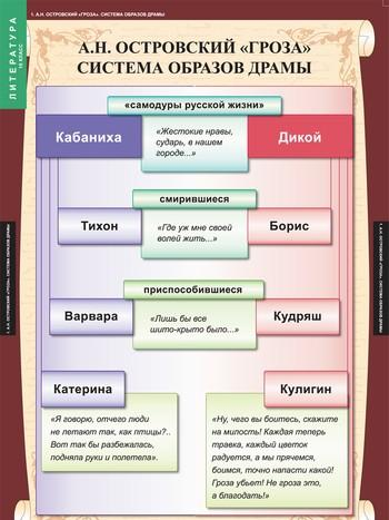 "Таблицы ""Литература.10 класс"""