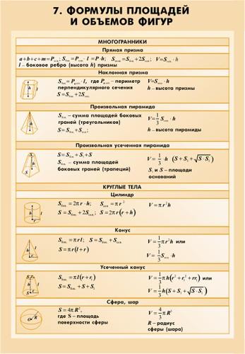 Математические таблицы для оформления кабинета