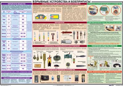 Плакат Взрывные устройства