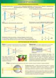 Таблица Изображение в линзах. Оптические приборы
