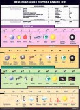 Международная система единиц СИ